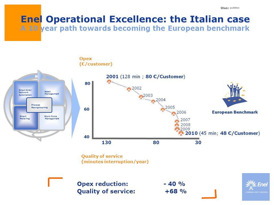 Uso: pubblico Uso: pubblico Uso: pubblico Enel Operational Excellence: the Italian case A 10 year path towards becoming the European benchmark Opex re