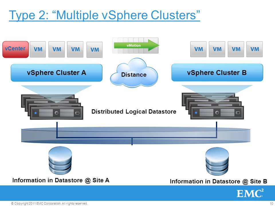 "10© Copyright 2011 EMC Corporation. All rights reserved. vSphere Cluster A vSphere Cluster B Distributed Logical Datastore Distance vCenter Type 2: ""M"