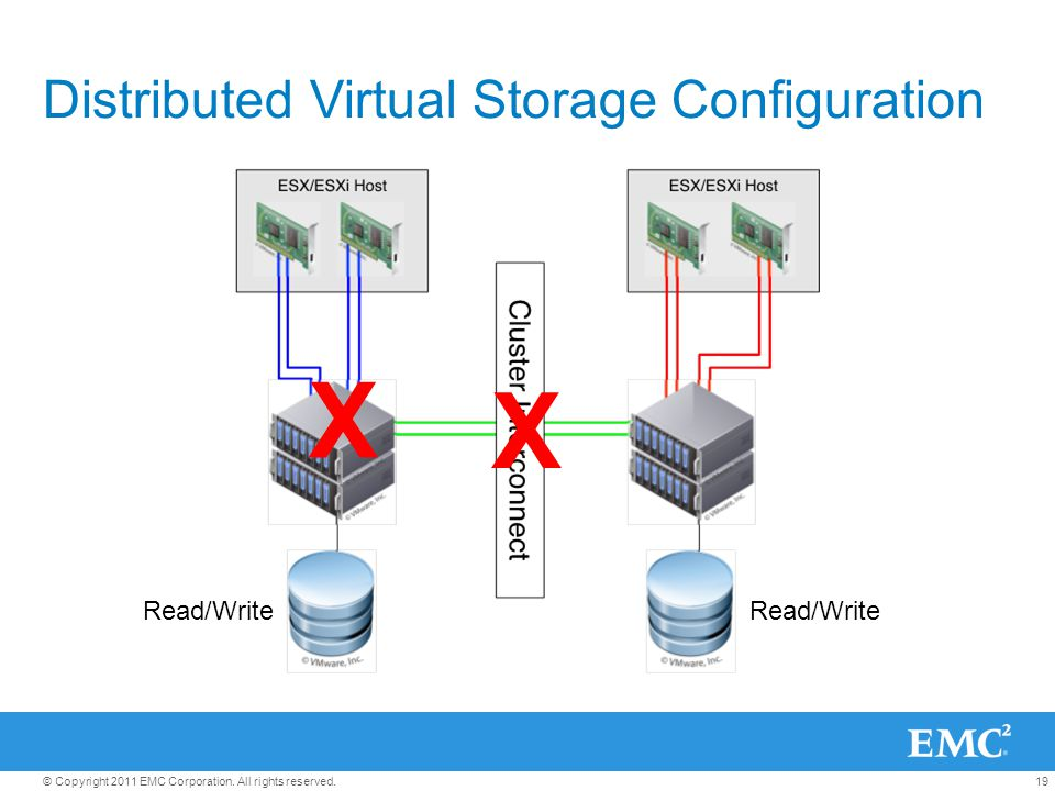 19© Copyright 2011 EMC Corporation. All rights reserved. Distributed Virtual Storage Configuration X X Read/Write