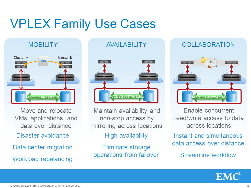 43© Copyright 2011 EMC Corporation. All rights reserved. VPLEX Family Use Cases AVAILABILITY High availability Eliminate storage operations from failo