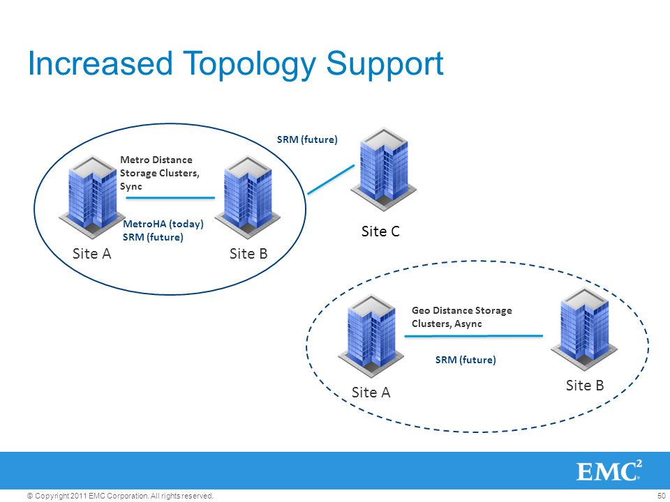 50© Copyright 2011 EMC Corporation. All rights reserved. Increased Topology Support Site ASite B Metro Distance Storage Clusters, Sync MetroHA (today)