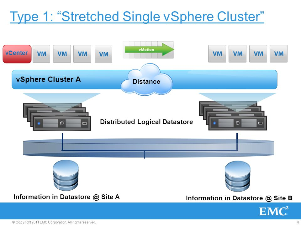 "8© Copyright 2011 EMC Corporation. All rights reserved. Type 1: ""Stretched Single vSphere Cluster"" vSphere Cluster A Distributed Logical Datastore Dis"