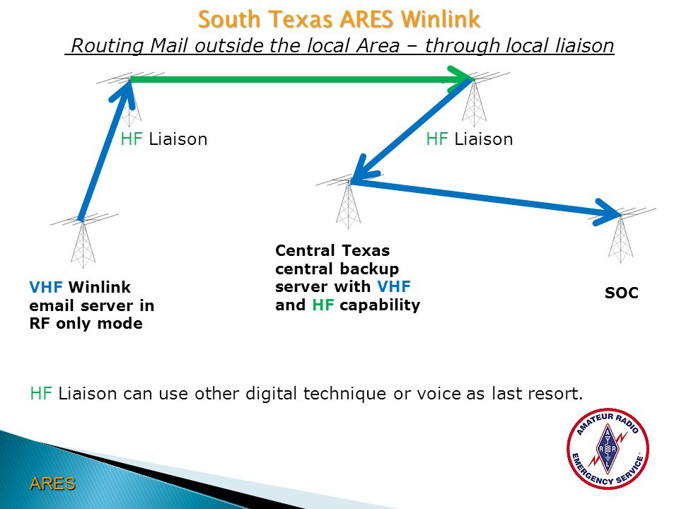 South Texas ARES Winlink South Texas ARES Winlink Routing Mail outside the local Area – through local liaison ARES HF Liaison can use other digital te