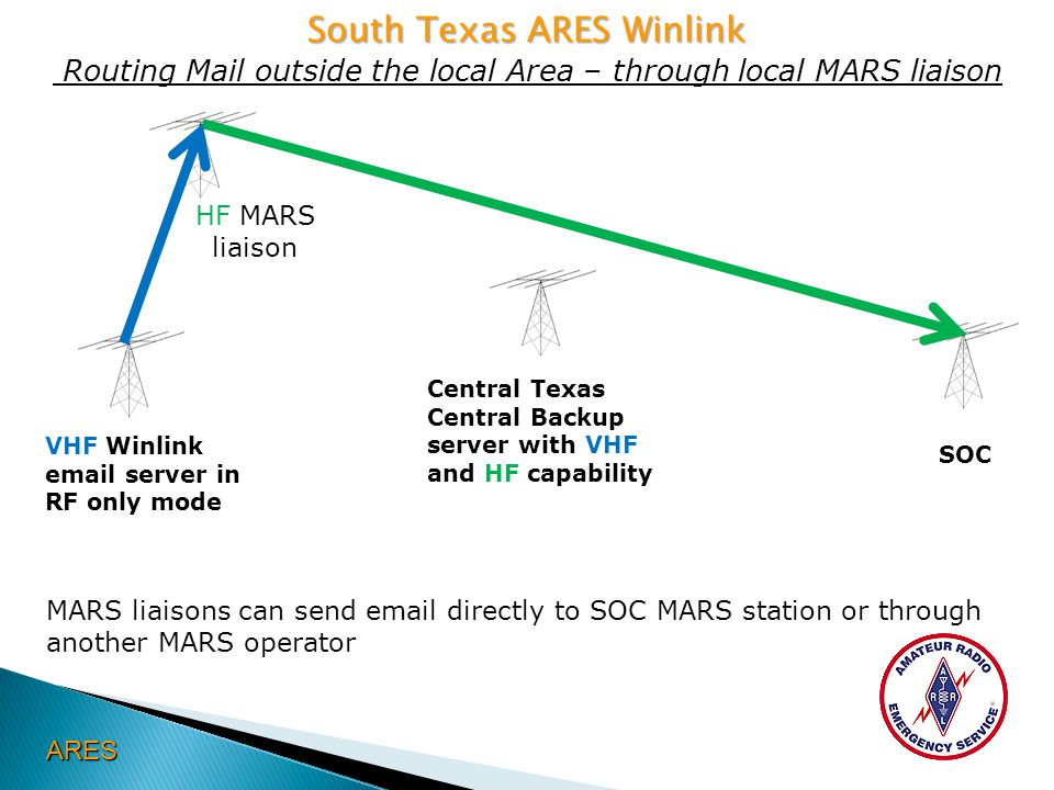 South Texas ARES Winlink South Texas ARES Winlink Routing Mail outside the local Area – through local MARS liaison ARES MARS liaisons can send email d