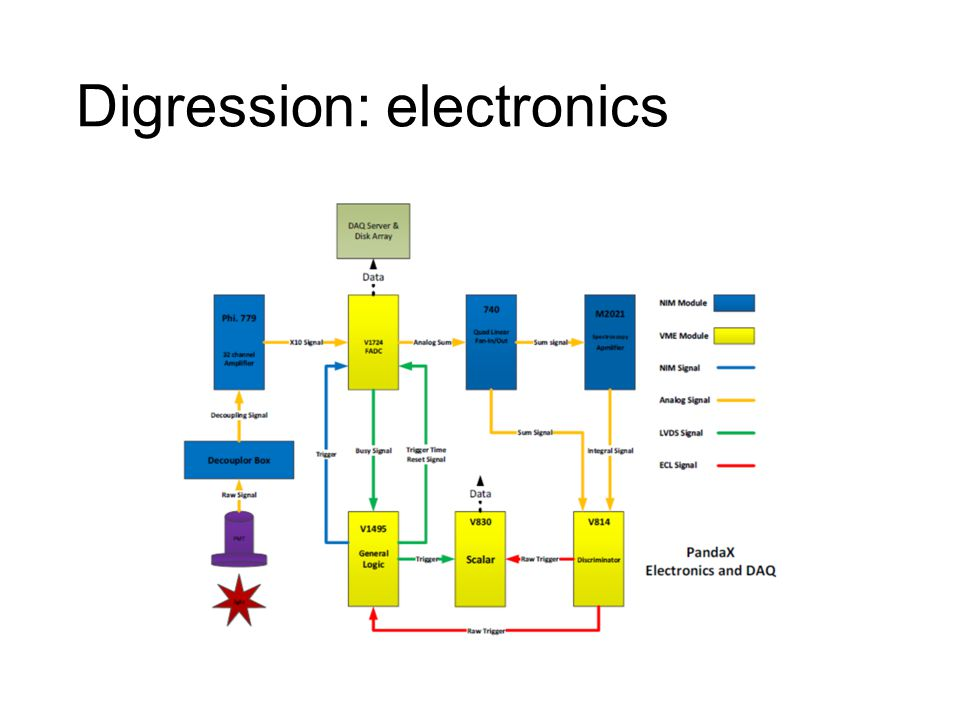 Digression: electronics
