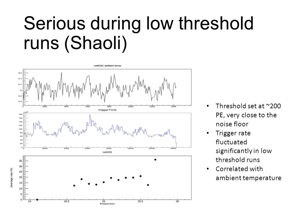 Serious during low threshold runs (Shaoli) Threshold set at ~200 PE, very close to the noise floor Trigger rate fluctuated significantly in low threshold runs Correlated with ambient temperature