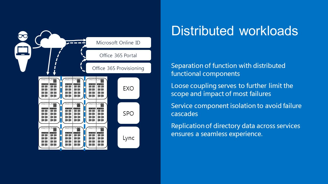 Distributed workloads Separation of function with distributed functional components Loose coupling serves to further limit the scope and impact of most failures Service component isolation to avoid failure cascades Replication of directory data across services ensures a seamless experience.