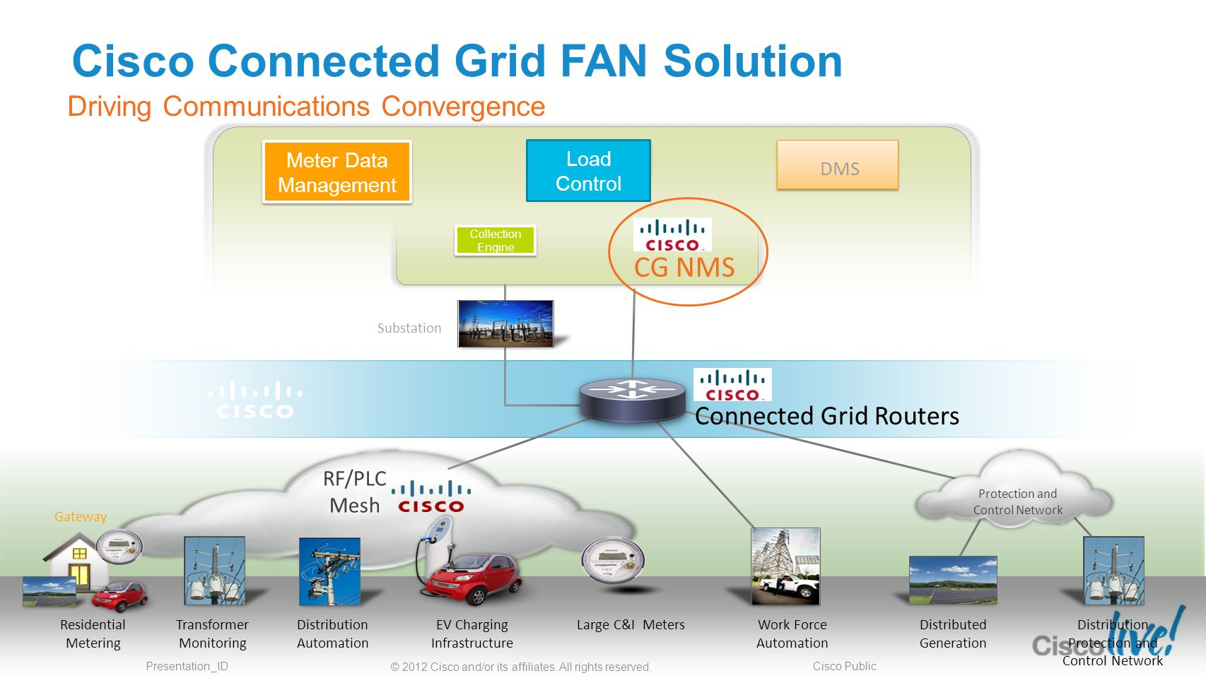 © 2012 Cisco and/or its affiliates.All rights reserved.
