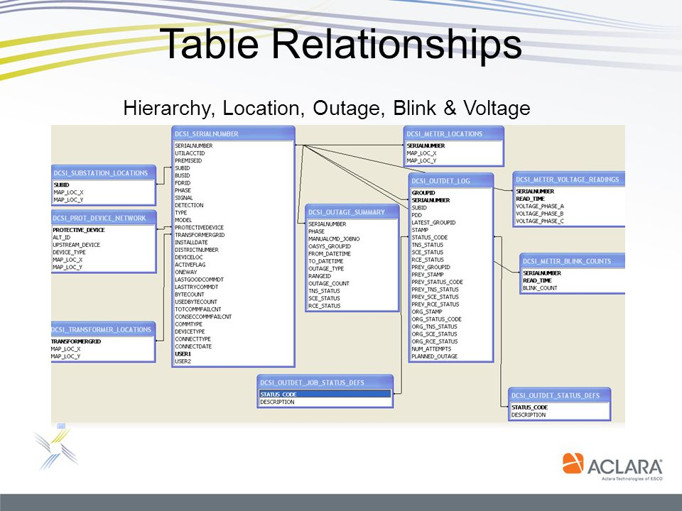 Table Relationships Hierarchy, Location, Outage, Blink & Voltage