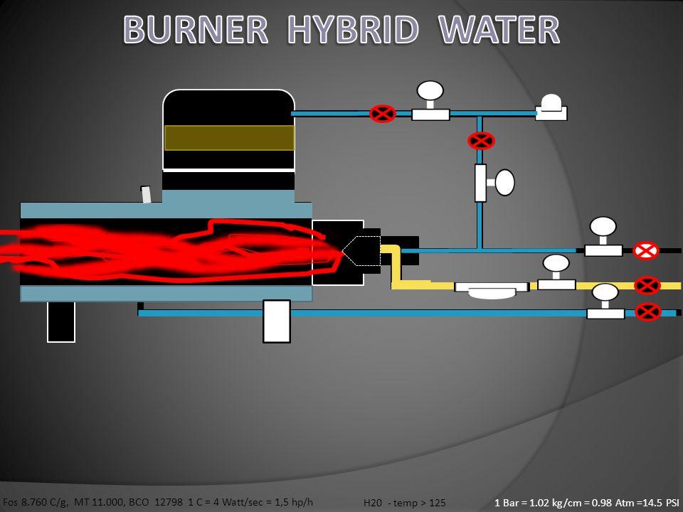 1 Bar = 1.02 kg/cm = 0.98 Atm =14.5 PSI Fos 8.760 C/g, MT 11.000, BCO 12798 1 C = 4 Watt/sec = 1,5 hp/h H20 - temp > 125