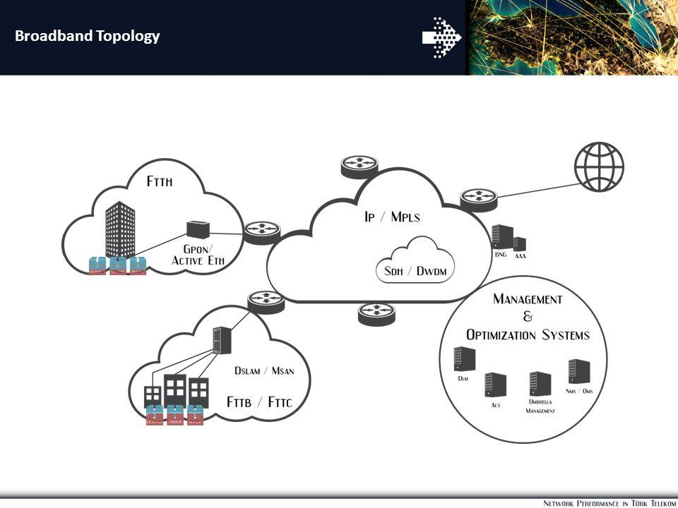 Broadband Topology