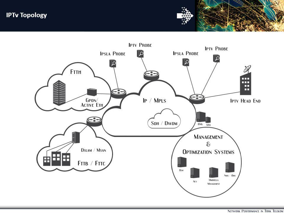 IPTv Topology