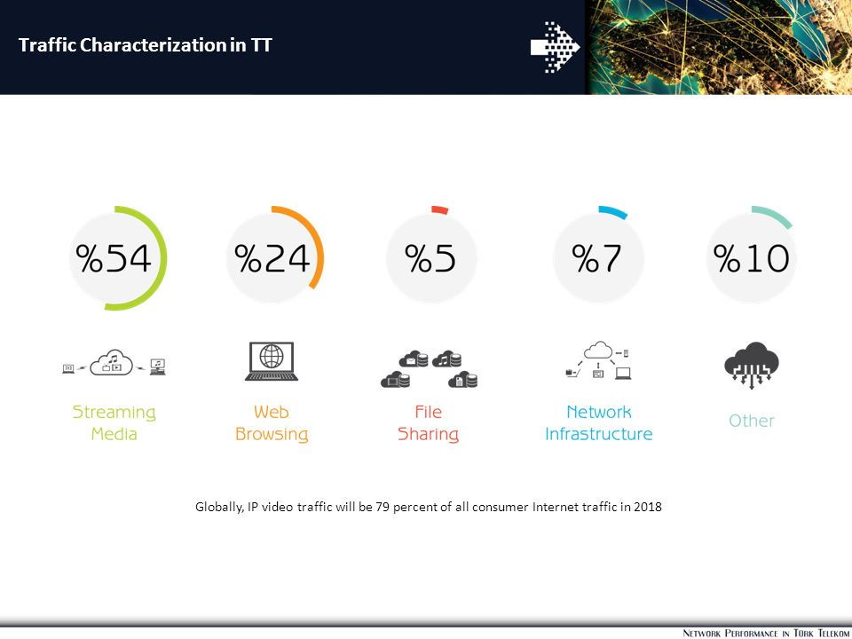Traffic Characterization in TT Globally, IP video traffic will be 79 percent of all consumer Internet traffic in 2018
