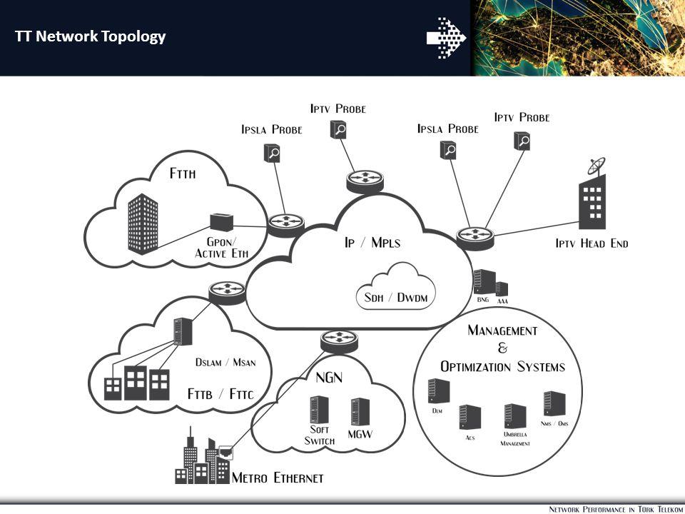 TT Network Topology