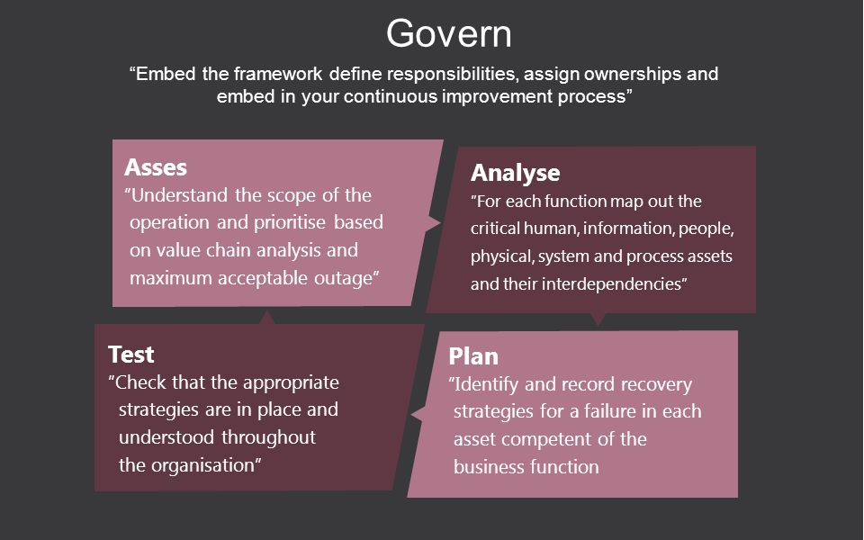 Govern Embed the framework define responsibilities, assign ownerships and embed in your continuous improvement process Asses Understand the scope of the operation and prioritise based on value chain analysis and maximum acceptable outage Test Check that the appropriate strategies are in place and understood throughout the organisation Analyse For each function map out the critical human, information, people, physical, system and process assets and their interdependencies Plan Identify and record recovery strategies for a failure in each asset competent of the business function
