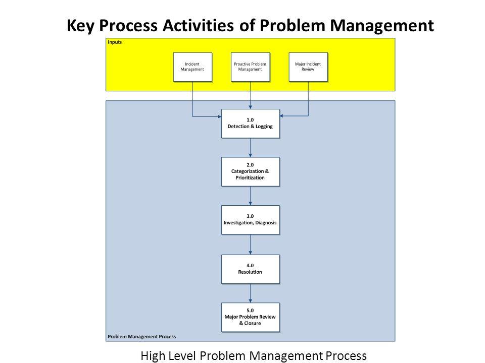 Key Process Activities of Problem Management High Level Problem Management Process