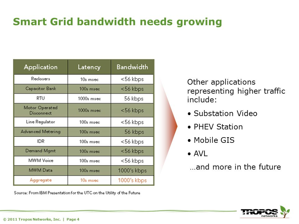 © 2011 Tropos Networks, Inc. | Page 5 Tiered view of Smart Grid communications