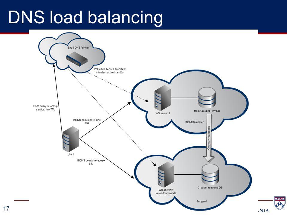 17 DNS load balancing