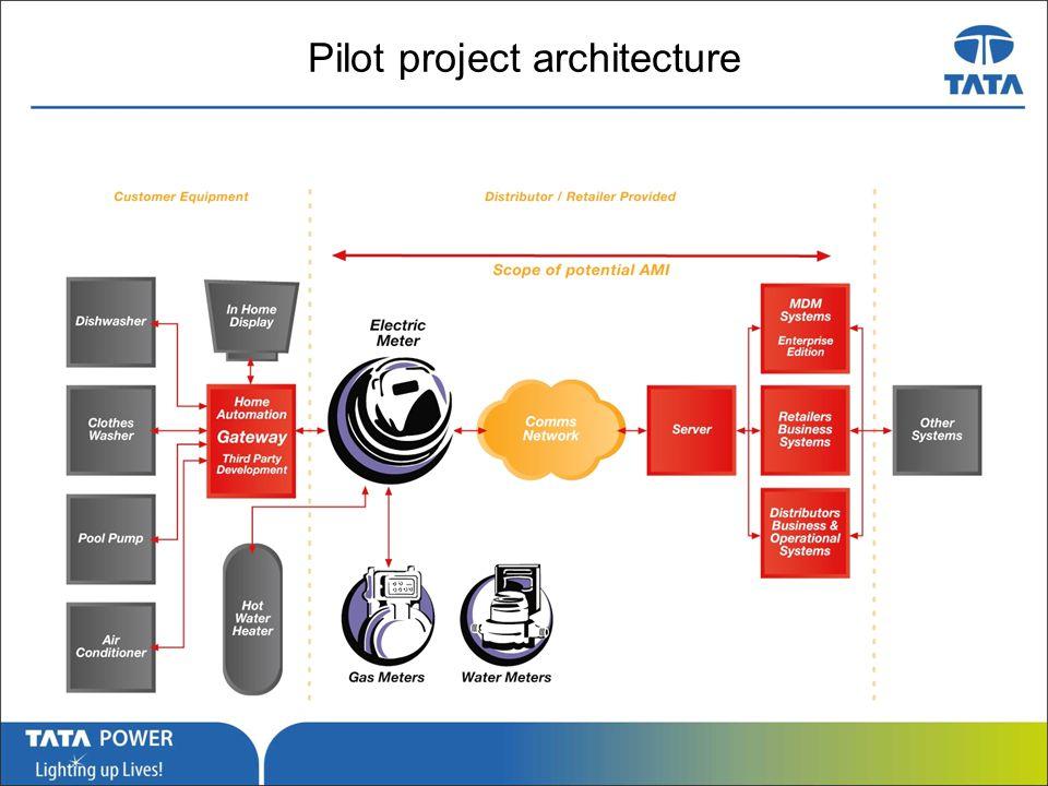 …Message Box ( Arial, Font size 18 Bold) Pilot project architecture