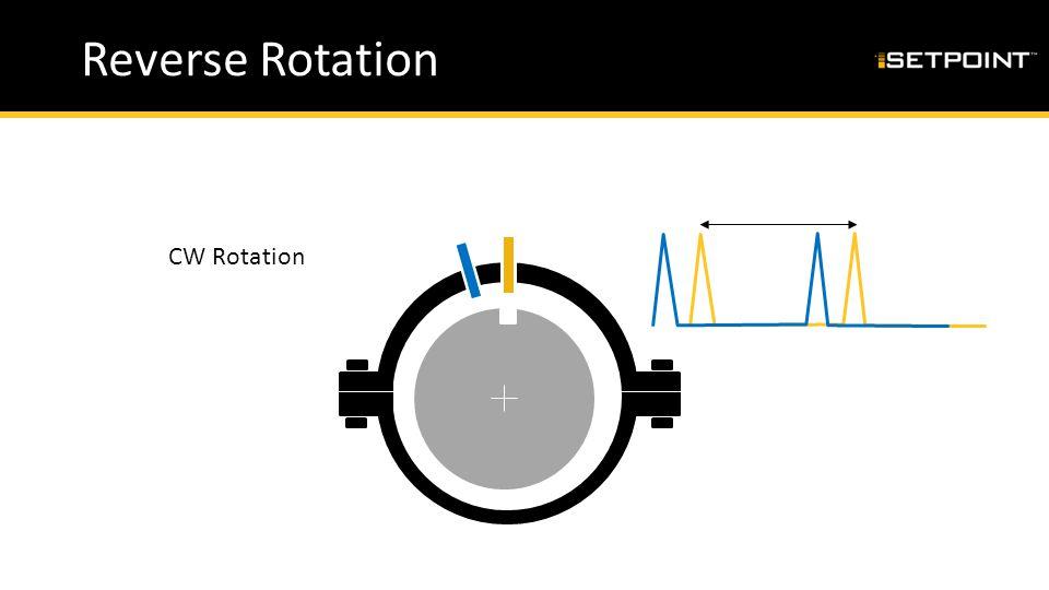 Reverse Rotation CW Rotation
