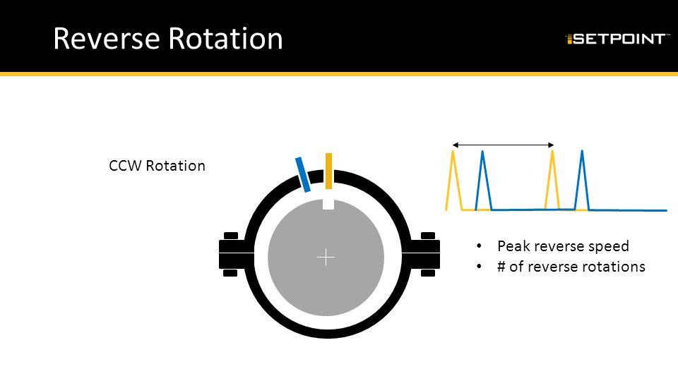 Reverse Rotation CCW Rotation Peak reverse speed # of reverse rotations