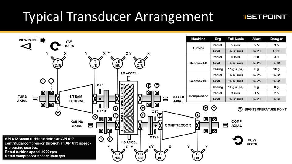 Typical Transducer Arrangement