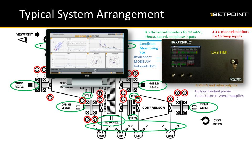 Typical System Arrangement 8 x 4-channel monitors for 30 vib'n, thrust, speed, and phase inputs 3 x 6-channel monitors for 16 temp inputs 4-20mA and r