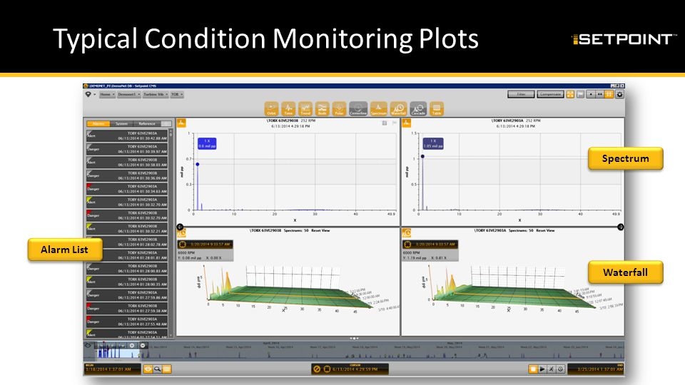 Typical Condition Monitoring Plots Waterfall Spectrum Alarm List