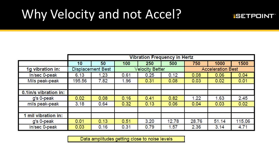 Why Velocity and not Accel?