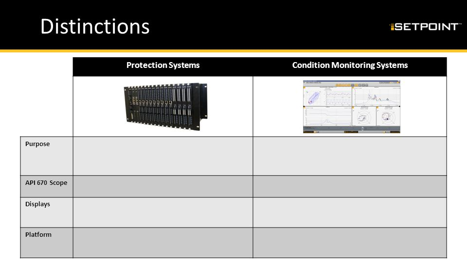 Distinctions Protection SystemsCondition Monitoring Systems Purpose API 670 Scope Displays Platform