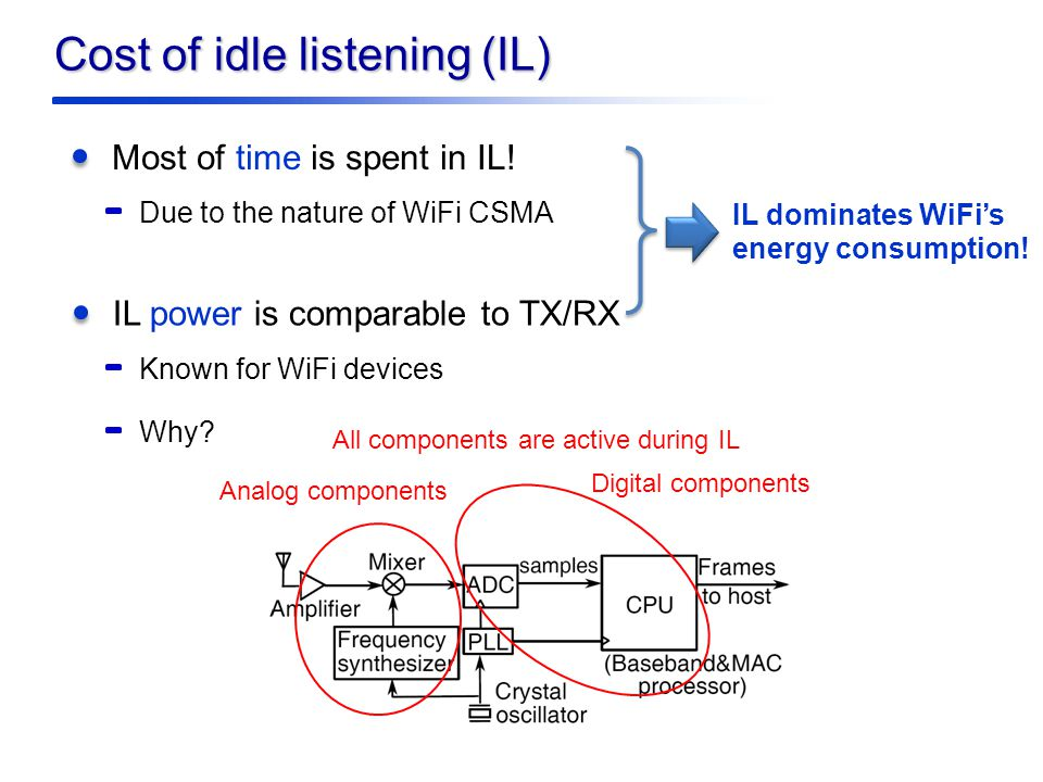 Cost of idle listening (IL) IL power is comparable to TX/RX Known for WiFi devices Most of time is spent in IL.