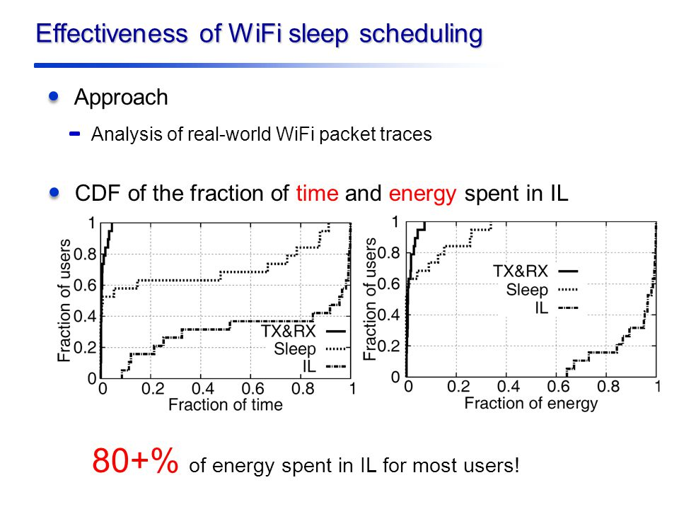 Effectiveness of WiFi sleep scheduling Approach Analysis of real-world WiFi packet traces CDF of the fraction of time and energy spent in IL 80+% of energy spent in IL for most users!