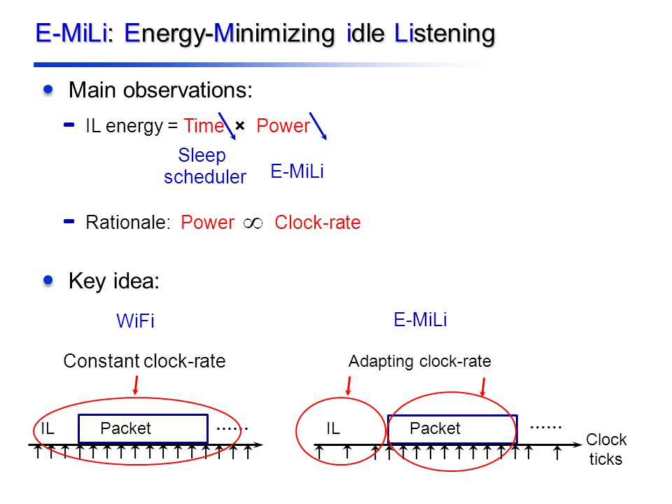 E-MiLi: Energy-Minimizing idle Listening Main observations: Rationale: Power Clock-rate Key idea: IL energy = Time × Power PacketIL …… Packet Clock ticks IL …… WiFi Constant clock-rate E-MiLi Adapting clock-rate Sleep scheduler E-MiLi