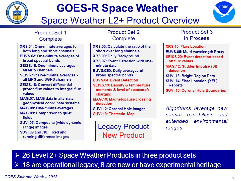 3 GOES Science Week – 2012 GOES-R Space Weather Space Weather L2+ Product Overview XRS.04: One-minute averages for both long and short channels EUVS.03: One-minute averages of broad spectral bands SEISS.16: One-minute averages - all MPS channels SEISS.17: Five-minute averages - all MPS and SGPS channels SEISS.18: Convert differential proton flux values to integral flux values MAG.07: MAG data in alternate geophysical coordinate systems MAG.08: One-minute averages MAG.09: Comparison to quiet fields SUVI.07: Composite (wide dynamic range) images SUVI.09 and.10: Fixed and running difference images XRS.05: Calculate the ratio of the short over long channels XRS.09: Daily Background XRS.07: Event Detection with one- minute data EUVS.03D: Daily averages of broad spectral bands EUVS.04: Event Detection SEISS.19: Density & temperature moments & level of spacecraft charging MAG.10: Magnetopause crossing detection SUVI.12: Coronal Hole Images SUVI.19: Thematic Map XRS.10: Flare Location EUVS.05: Multi-wavelength Proxy SEISS.20: Event detection based on flux values MAG.12: Sudden Impulse (SI) detection SUVI.13: Bright Region Data SUVI.14: Flare Location (XFL) Reports SUVI.15: Coronal Hole Boundaries Legacy Product New Product Product Set 1 Complete Product Set 2 Complete Product Set 3 In Process  26 Level 2+ Space Weather Products in three product sets  18 are operational legacy, 8 are new or have experimental heritage Algorithms leverage new sensor capabilities and extended environmental ranges.