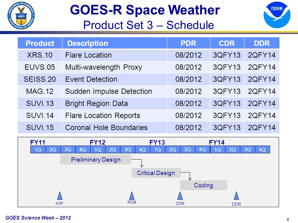4 GOES Science Week – 2012 Product DescriptionPDRCDRDDR XRS.10Flare Location08/20123QFY132QFY14 EUVS.05Multi-wavelength Proxy08/20123QFY132QFY14 SEISS.20Event Detection08/20123QFY132QFY14 MAG.12Sudden Impulse Detection08/20123QFY132QFY14 SUVI.13Bright Region Data08/20123QFY132QFY14 SUVI.14Flare Location Reports08/20123QFY132QFY14 SUVI.15Coronal Hole Boundaries08/20123QFY132QFY14 Preliminary Design FY11FY12FY13FY14 1Q 3Q 2Q 4Q 1Q 3Q 2Q 4Q 1Q 3Q 2Q 4Q 1Q 3Q 2Q 4Q Critical Design Coding PDR CDR DDR ATP GOES-R Space Weather Product Set 3 – Schedule