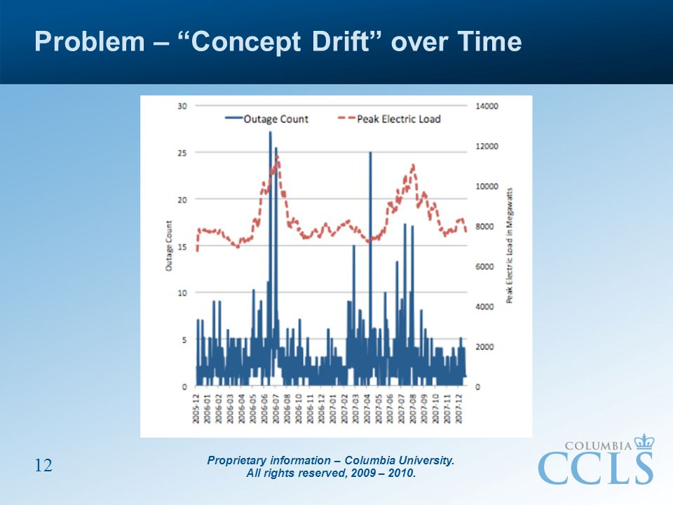 "Proprietary information – Columbia University. All rights reserved, 2009 – 2010. 12 Problem – ""Concept Drift"" over Time"