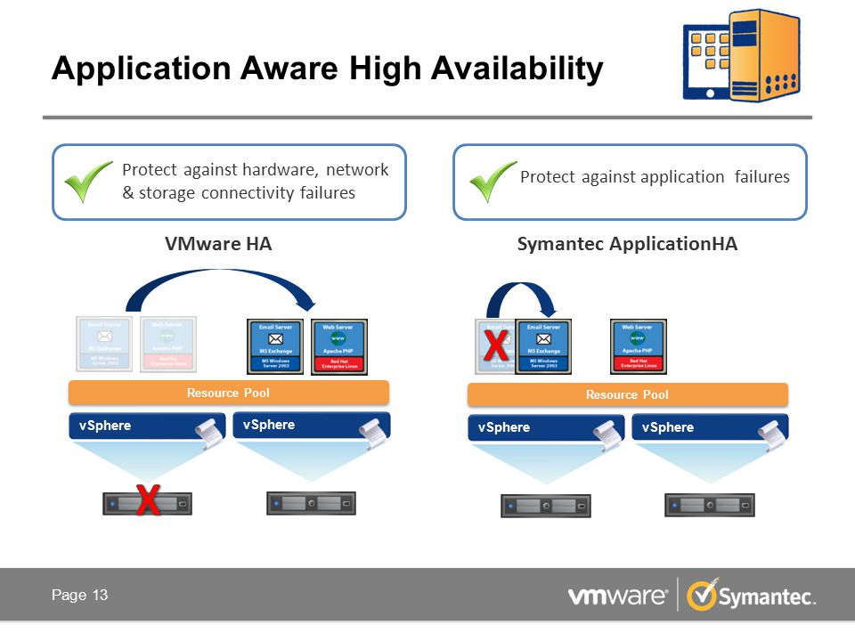 Application Aware High Availability Protect against application failures Protect against hardware, network & storage connectivity failures Resource Pool vSphere Resource Pool vSphere VMware HASymantec ApplicationHA Page 13