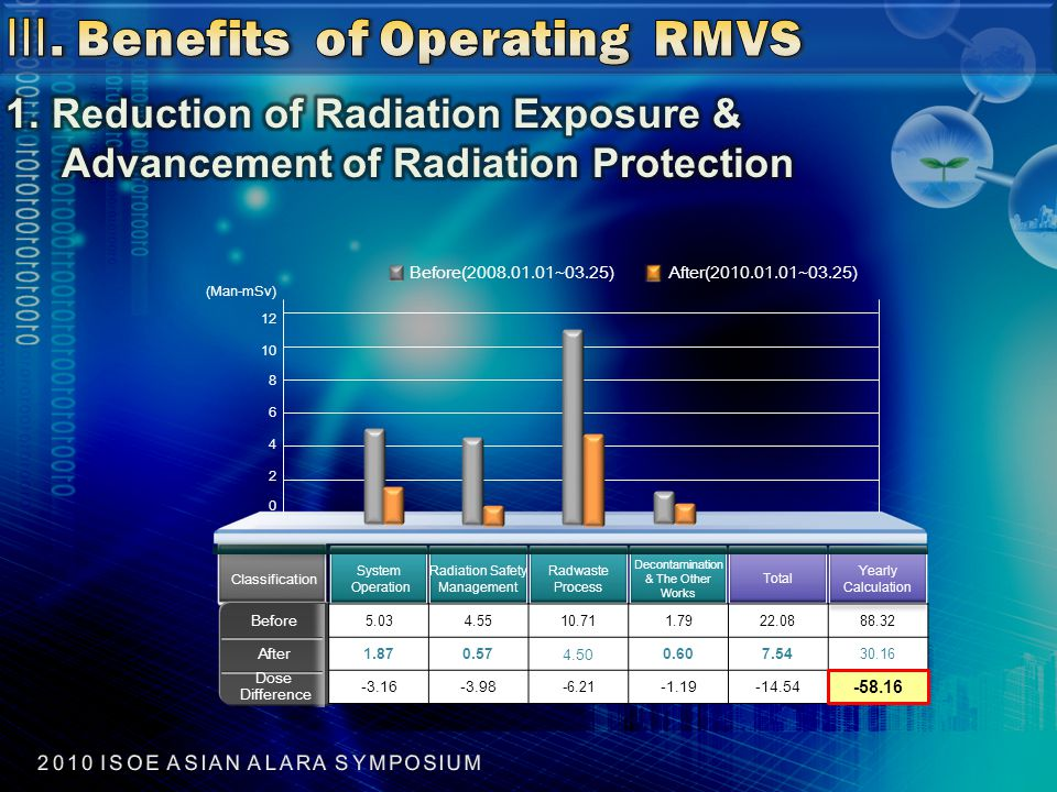 (Man-mSv) 12 10 8 6 4 2 0 Before(2008.01.01~03.25)After(2010.01.01~03.25) Classification System Operation Radiation Safety Management Radwaste Process Decontamination & The Other Works Total Yearly Calculation Before 5.034.5510.711.7922.0888.32 After1.870.574.500.607.54 30.16 Dose Difference -3.16-3.98 -6.21 -1.19-14.54 -58.16