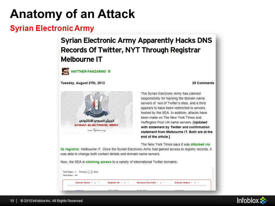 Anatomy of an Attack © 2015 Infoblox Inc. All Rights Reserved.10 Syrian Electronic Army
