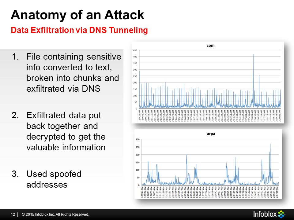 Anatomy of an Attack © 2015 Infoblox Inc. All Rights Reserved.12 Data Exfiltration via DNS Tunneling 1.File containing sensitive info converted to tex