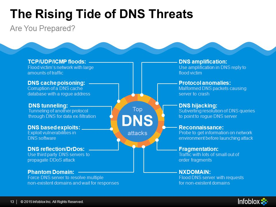 The Rising Tide of DNS Threats © 2015 Infoblox Inc. All Rights Reserved.13 Are You Prepared? DNS Top attacks DNS amplification: Use amplification in D