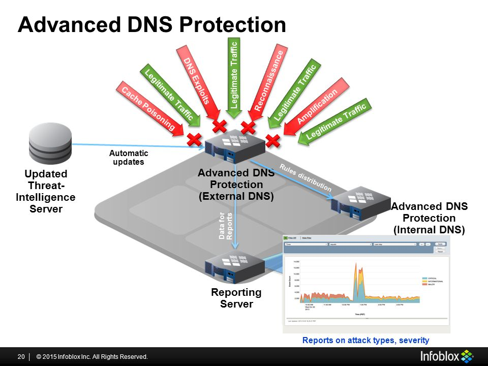 Advanced DNS Protection © 2015 Infoblox Inc. All Rights Reserved.20 Reporting Server Automatic updates Updated Threat- Intelligence Server Advanced DN