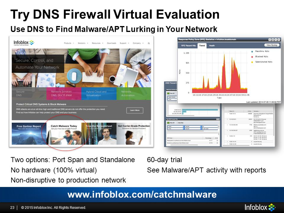 © 2015 Infoblox Inc. All Rights Reserved.23 Try DNS Firewall Virtual Evaluation Use DNS to Find Malware/APT Lurking in Your Network Two options: Port