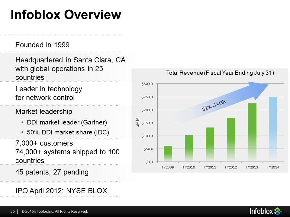 Infoblox Overview © 2015 Infoblox Inc. All Rights Reserved.25 Founded in 1999 Headquartered in Santa Clara, CA with global operations in 25 countries