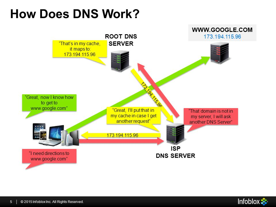 """How Does DNS Work? © 2015 Infoblox Inc. All Rights Reserved.5 ISP DNS SERVER ROOT DNS SERVER WWW.GOOGLE.COM 173.194.115.96 """"I need directions to www.g"""