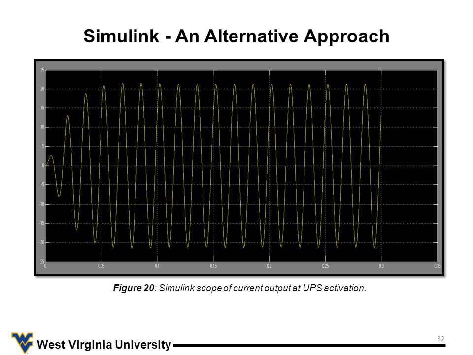 32 West Virginia University Simulink - An Alternative Approach Figure 20: Simulink scope of current output at UPS activation.