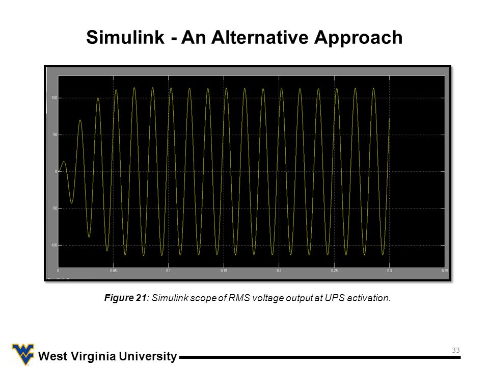 33 West Virginia University Simulink - An Alternative Approach Figure 21: Simulink scope of RMS voltage output at UPS activation.