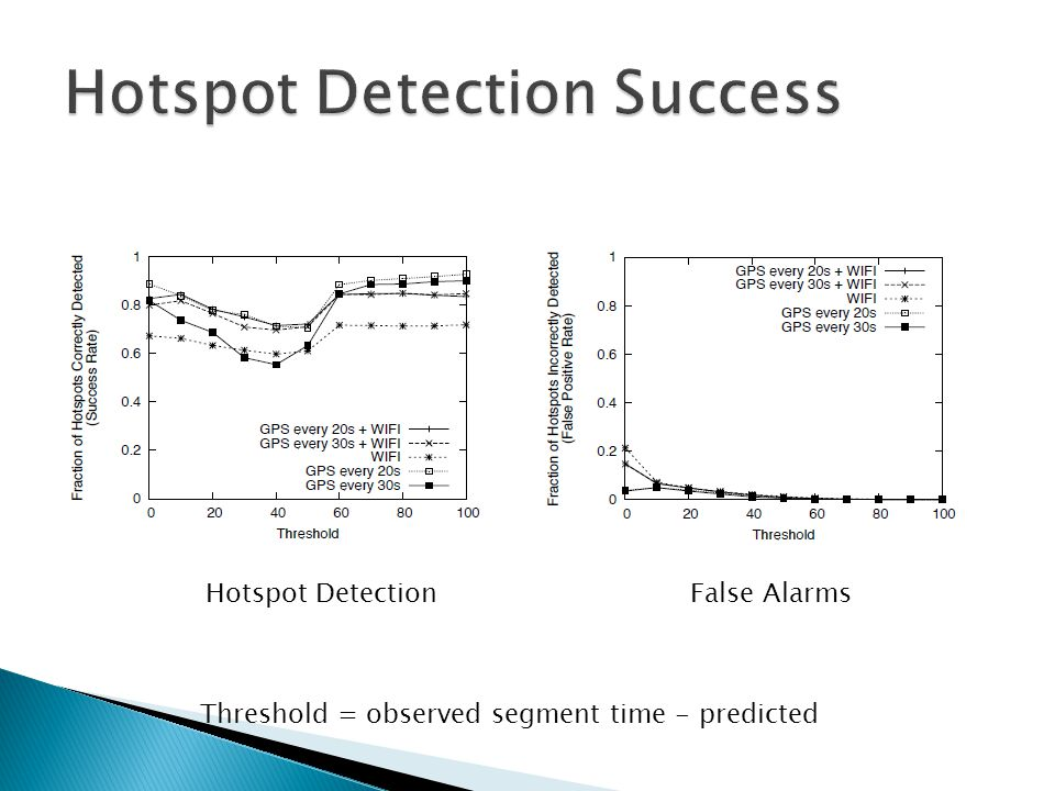 Hotspot Detection False Alarms Threshold = observed segment time - predicted