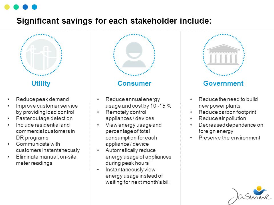 Significant savings for each stakeholder include: UtilityGovernmentConsumer Reduce annual energy usage and cost by 10 -15 % Remotely control appliance