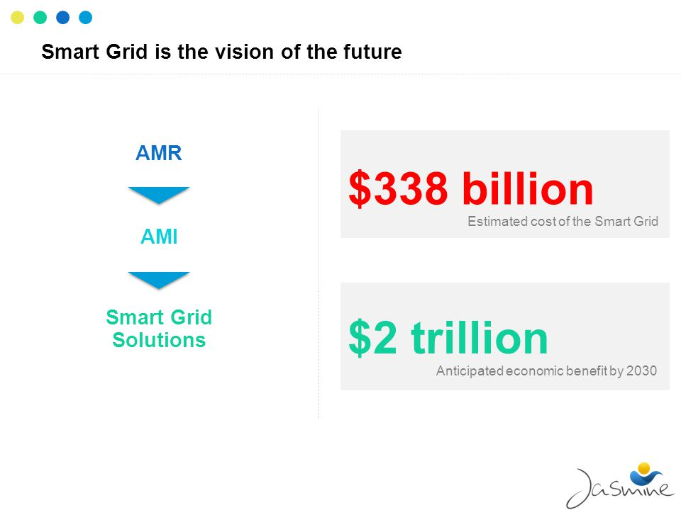 Smart Grid is the vision of the future Smart Grid Solutions AMI AMR $338 billion Estimated cost of the Smart Grid $2 trillion Anticipated economic ben